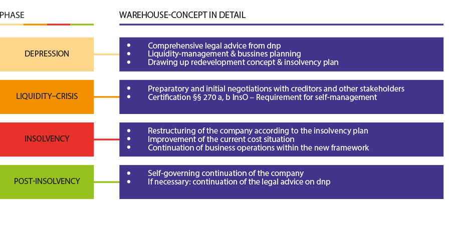 Warehouse-Concept - dnp DEPPING
